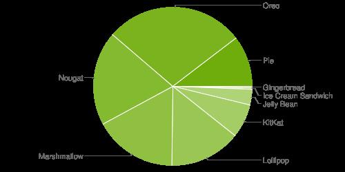 2019年5月のAndroid バージョン分布パイチャート