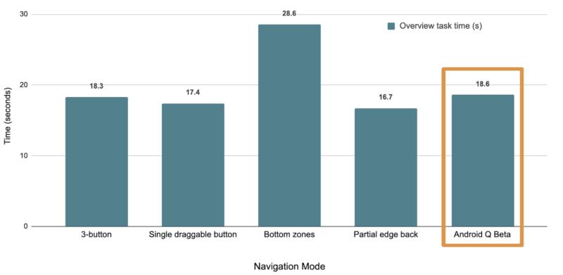 オーバービューと直前の作業に要した時間のナビゲーションモード間比較