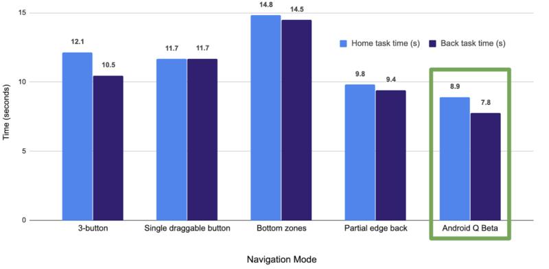 ホームとバックの操作に要する時間比較