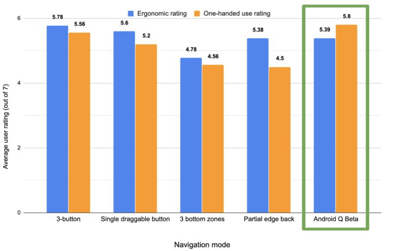 人間工学と片手操作のレーティングのナビゲーションモデル比較結果