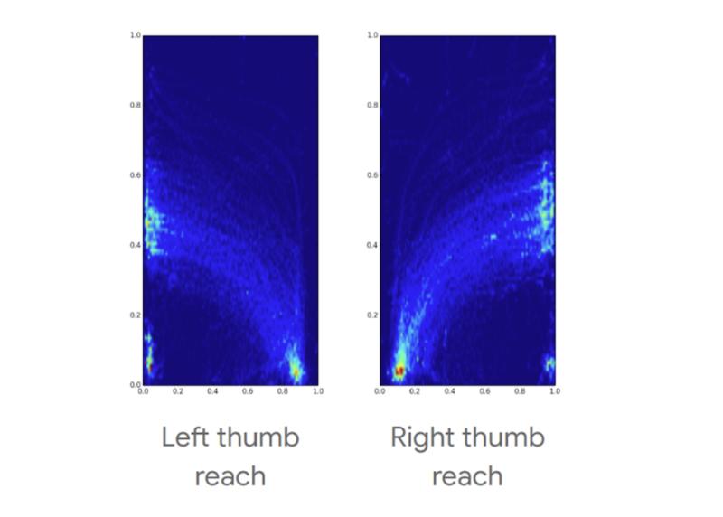 画面で親指が届く範囲のチャート